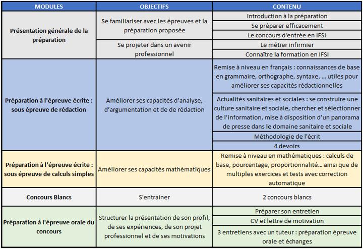 Programme Détaillé De La Préparation Concours Infirmier